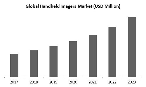 Handheld Imagers Market Size