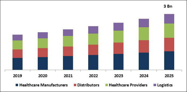 Healthcare Supply Chain Management Market Size