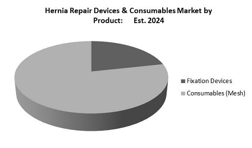 Hernia Repair Devices and Consumables Market Share