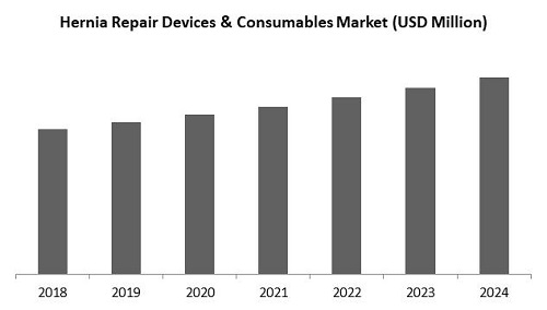 Hernia Repair Devices and Consumables Market Size