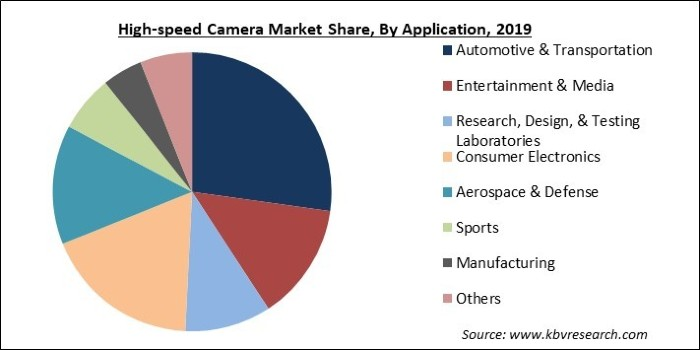 High-speed Camera Market Share