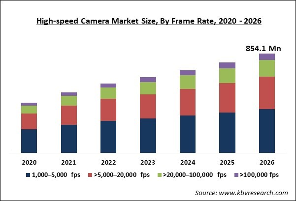 High-speed Camera Market Size