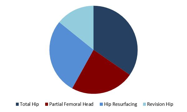 Hip Replacement Implants Market Share