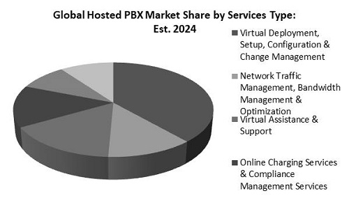 Hosted Private Branch Exchange Market Share