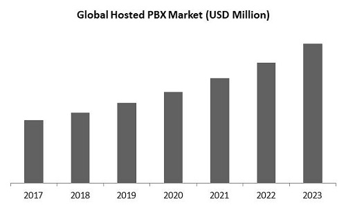 Hosted Private Branch Exchange Market Size