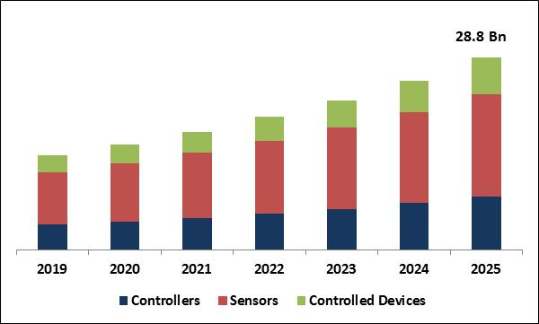 HVAC Control Systems Market Size