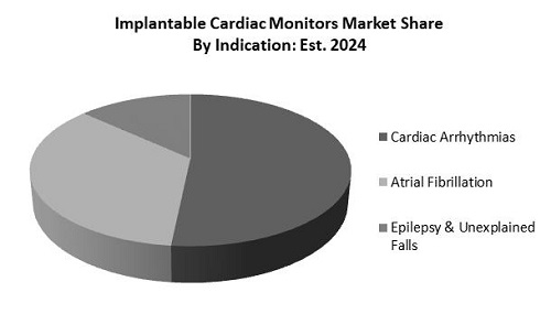Implantable Cardiac Monitors Market Share