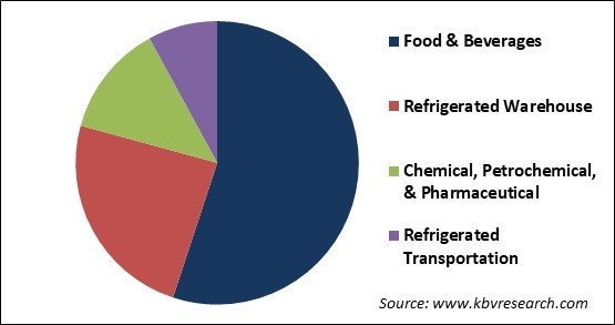 Industrial Refrigeration Systems Market Share