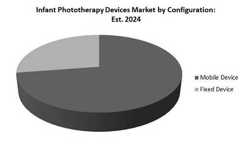 Infant Phototherapy Devices Market Share