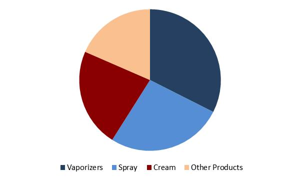 Insect Repellent Market Share