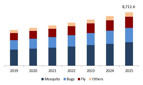 Insect Repellent Market Size