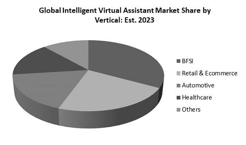Intelligent Virtual Assistant Market Share