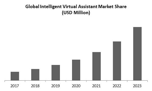 Intelligent Virtual Assistant Market Size