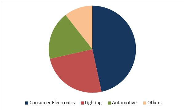 LED Driver Market Share
