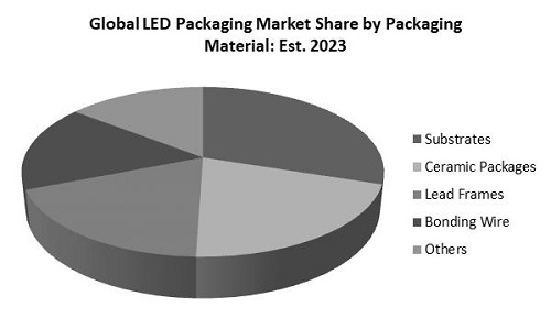LED Packaging Market Share