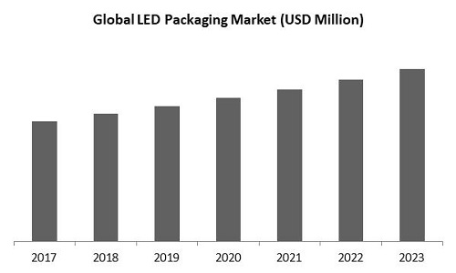 LED Packaging Market Size