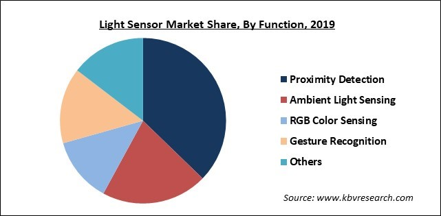 Light Sensor Market Share