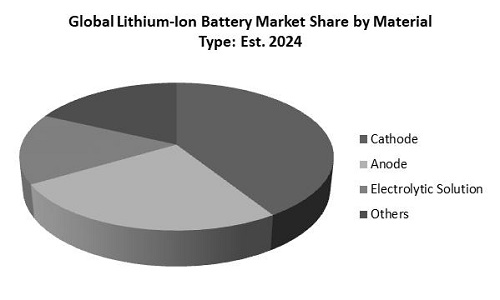 Lithium Ion Battery Market Share