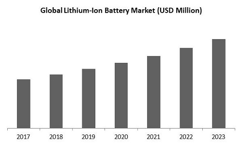 Lithium Ion Battery Market Size