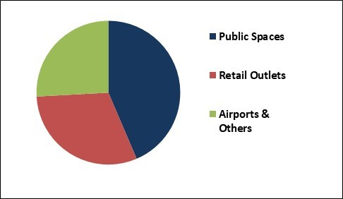 Location Based Advertising Market Share
