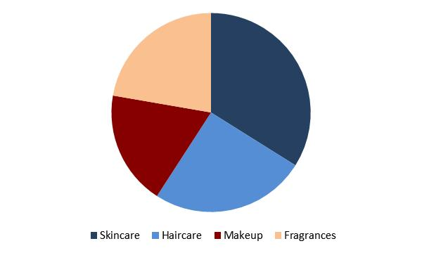 Luxury Cosmetics Market Share