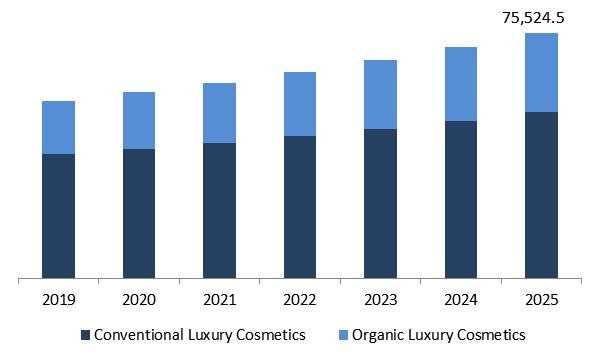 Luxury Cosmetics Market Size