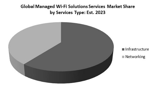 Managed Wi-Fi Solutions Market Share