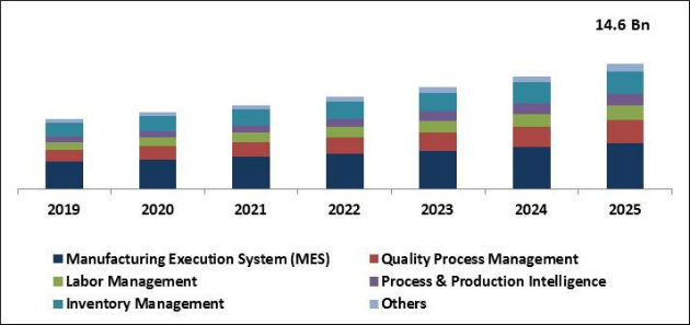 Manufacturing Operations Management Software Market Size