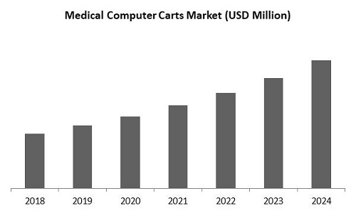 Medical Computer Carts Market Size