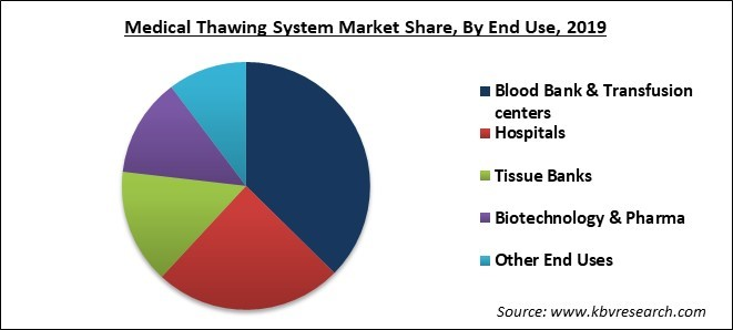 Medical Thawing System Market Share