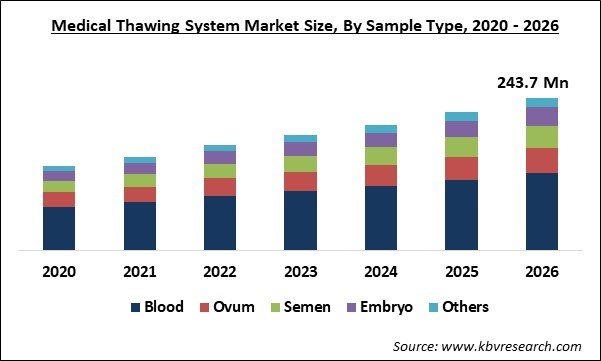 Medical Thawing System Market Size
