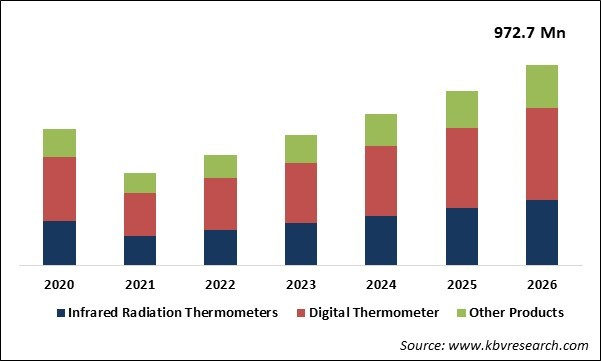 Medical Thermometer Market Size