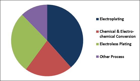 Metal Finishing Chemicals Market Share