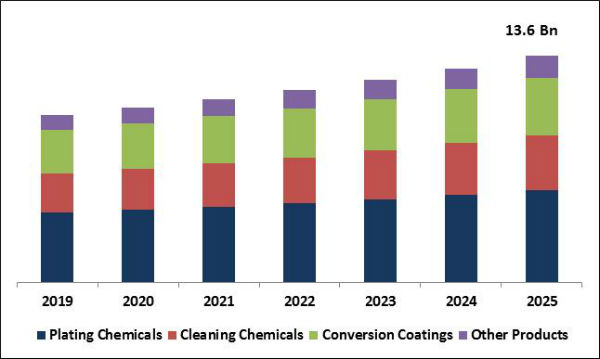 Metal Finishing Chemicals Market Size