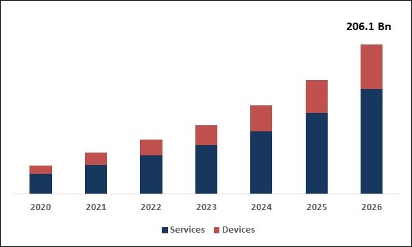 mHealth Market Size