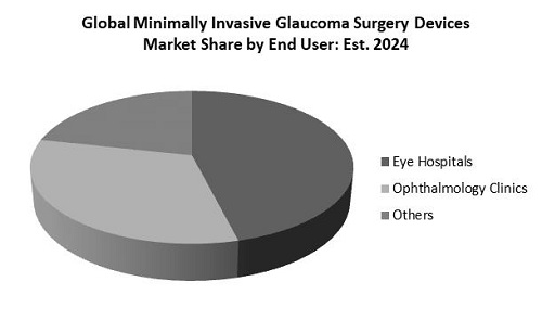 Minimally Invasive Glaucoma Surgery Devices Market Share