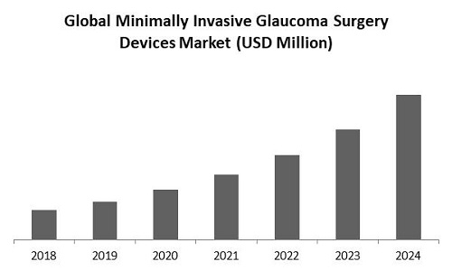 Minimally Invasive Glaucoma Surgery Devices Market Size