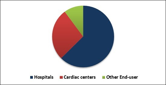 Mobile Cardiac Telemetry Systems Market Share