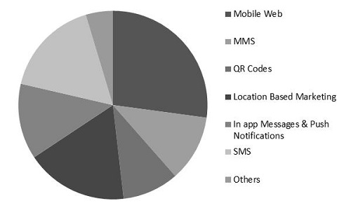 Mobile Marketing Market Share