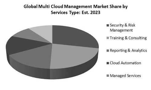 Multi-Cloud Management Market Share