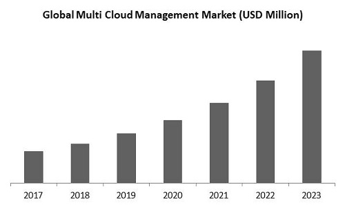 Multi-Cloud Management Market Size