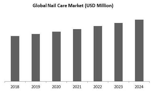 Nail Care Market Size