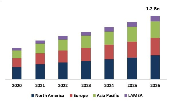 Neonatal Critical Care Equipment Market Size