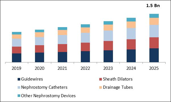 Nephrostomy Devices Market Size