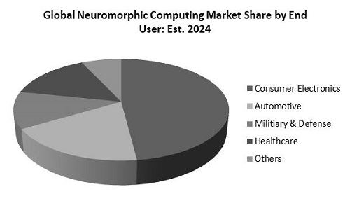 Neuromorphic Computing Market Share