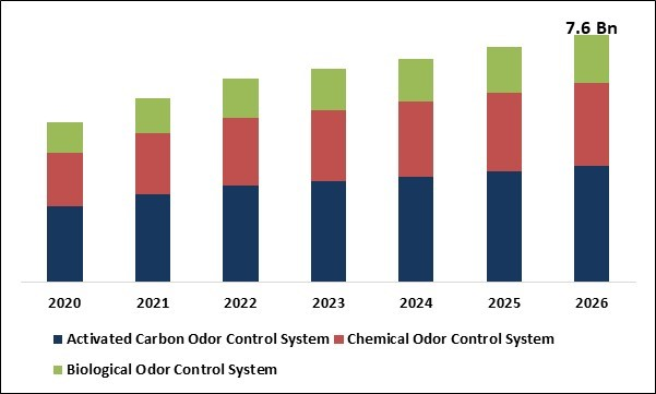Odor Control System Market Size