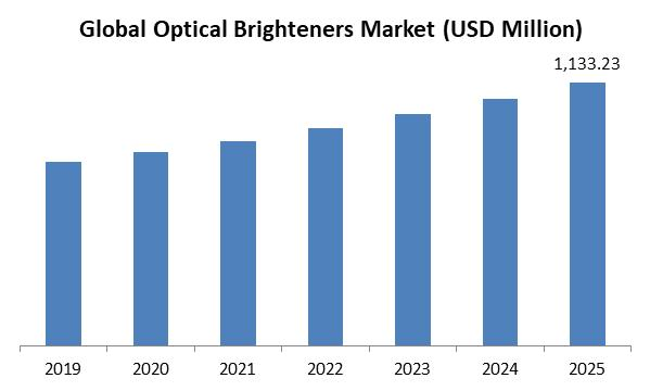 Optical Brighteners Market Size