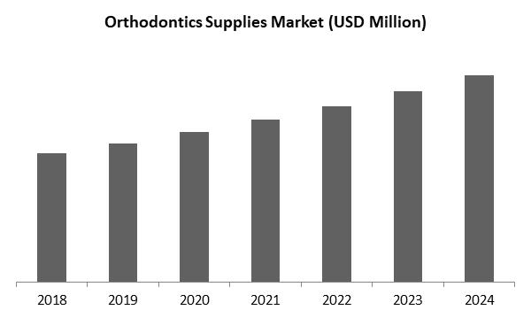 Orthodontics Supplies Market Size