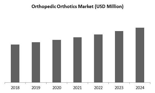 Orthopedic Orthotics Market Size
