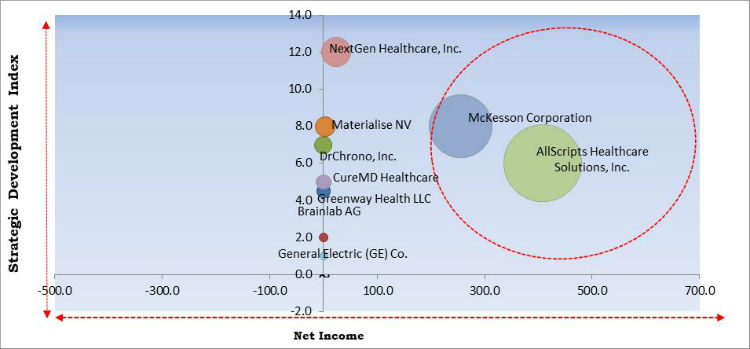 Orthopedic Software Market Cardinal Matrix